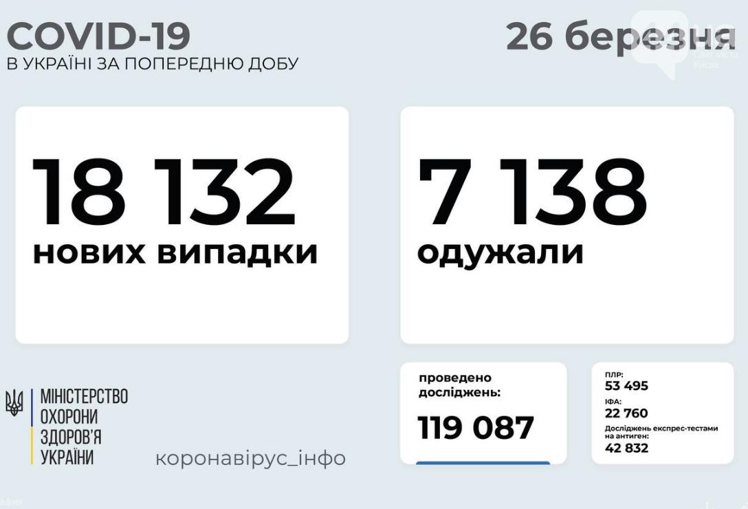 Коронавирус в Украине 26 марта: установлен новый рекорд , фото-1