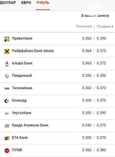 Курс валют в Киеве сегодня, 30 марта , фото-4