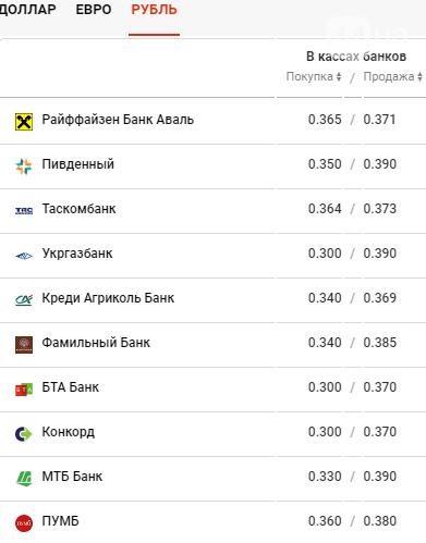 В Украине подорожала гривна: курс валют 1 апреля , фото-4