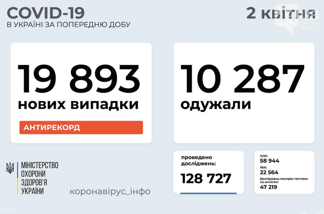 Коронавирус в Украине 2 апреля: установлен новый антирекорд , фото-1