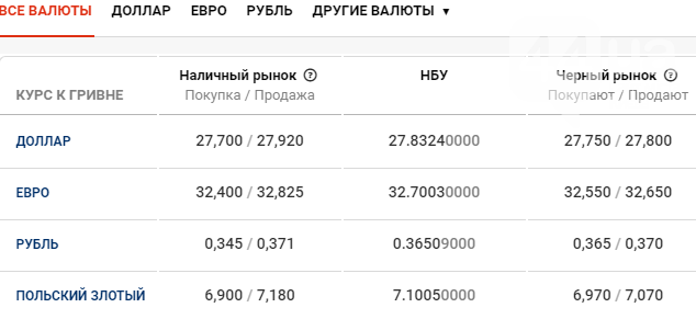 Курс валют в Киеве сегодня, 2 апреля , фото-1