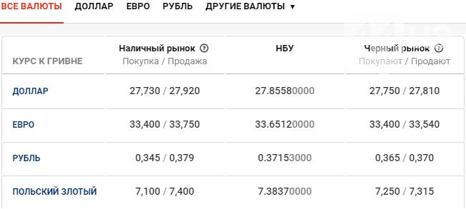 Курс валют в Киеве сегодня, 27 апреля , фото-1