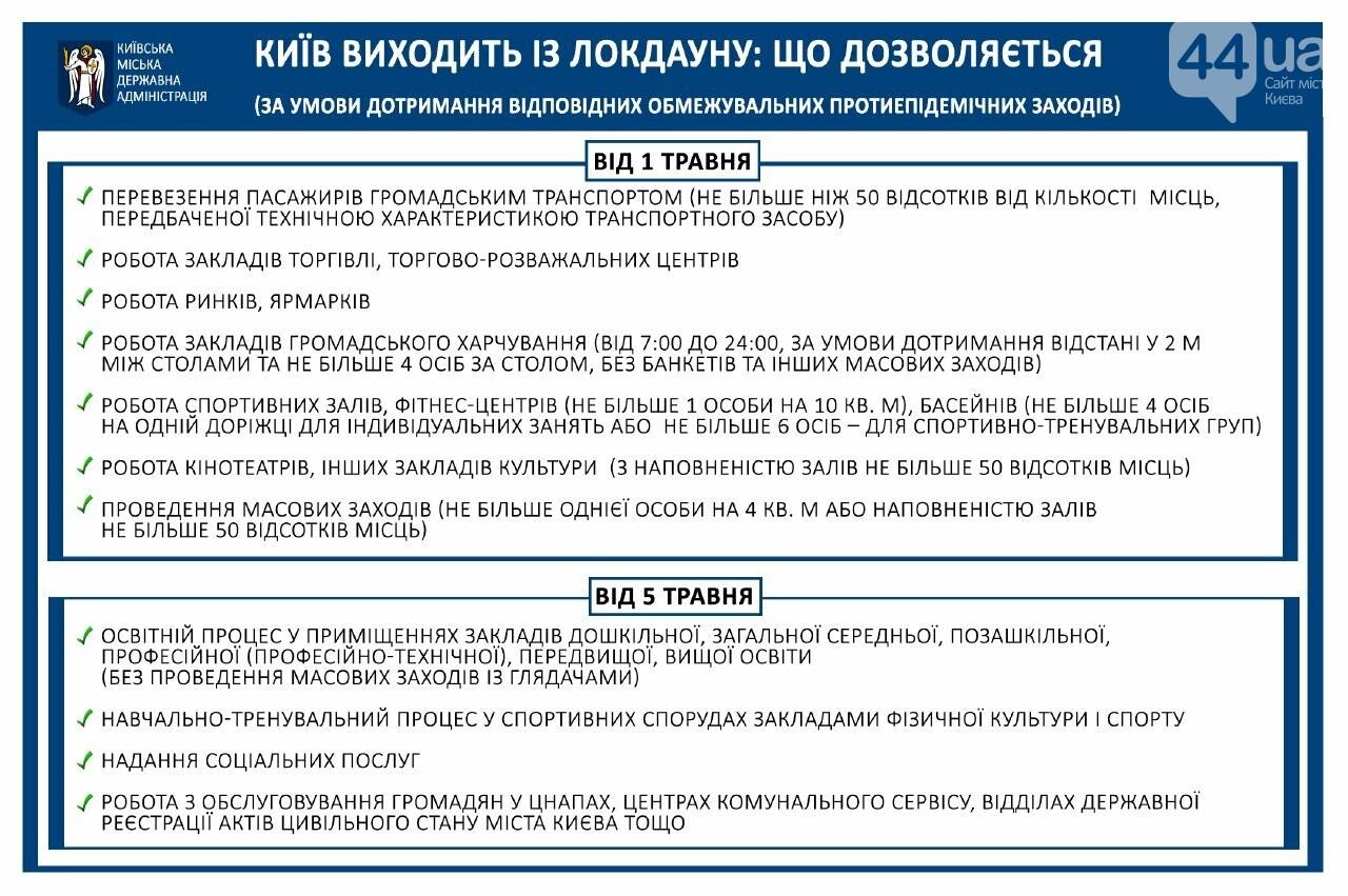 В Киеве отменяют красную зону карантина. Какие ограничения все равно останутся с 1 мая, Фото КГГА