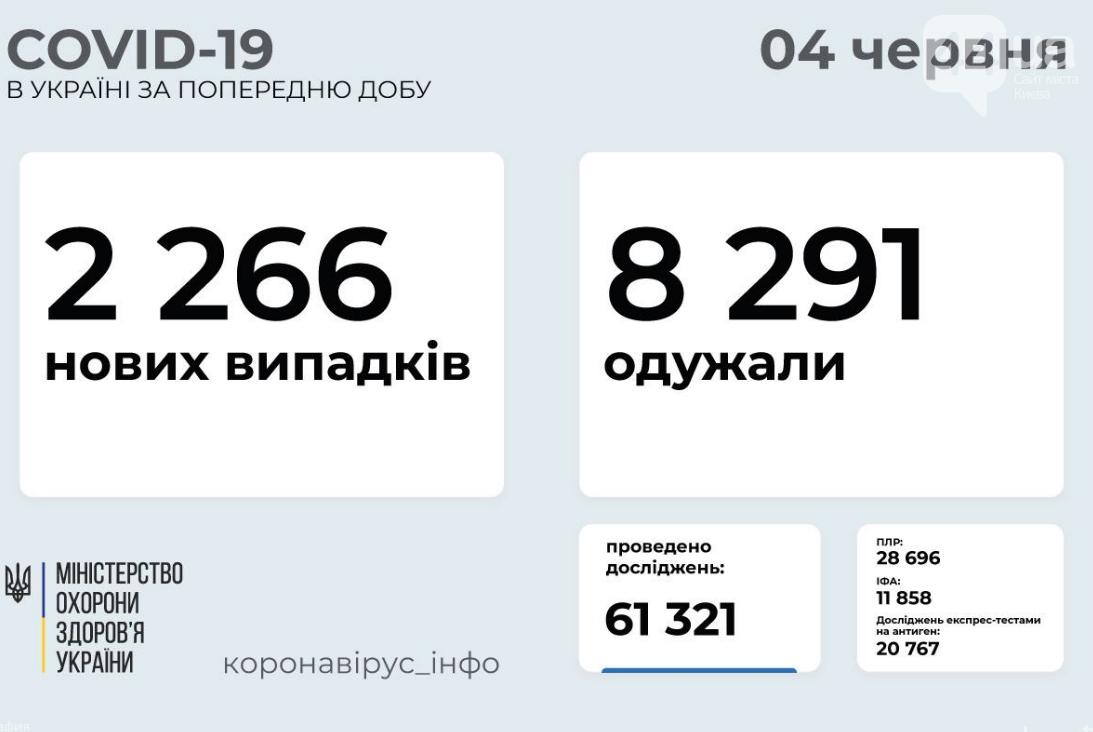 Коронавирус в Украине 4 июня: статистика заболеваемости по областям , фото-1