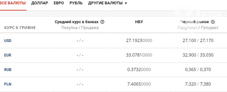 Курс валют в Киеве сегодня, 8 июня , фото-1