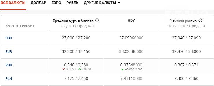 Курс валют в Киеве сегодня, 10 июня, фото-1