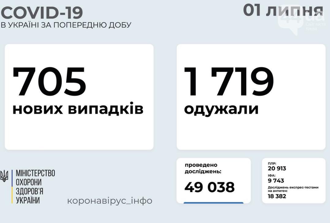 Коронавирус в Украине: статистика заболеваемости по областям на 1 июля , фото-1
