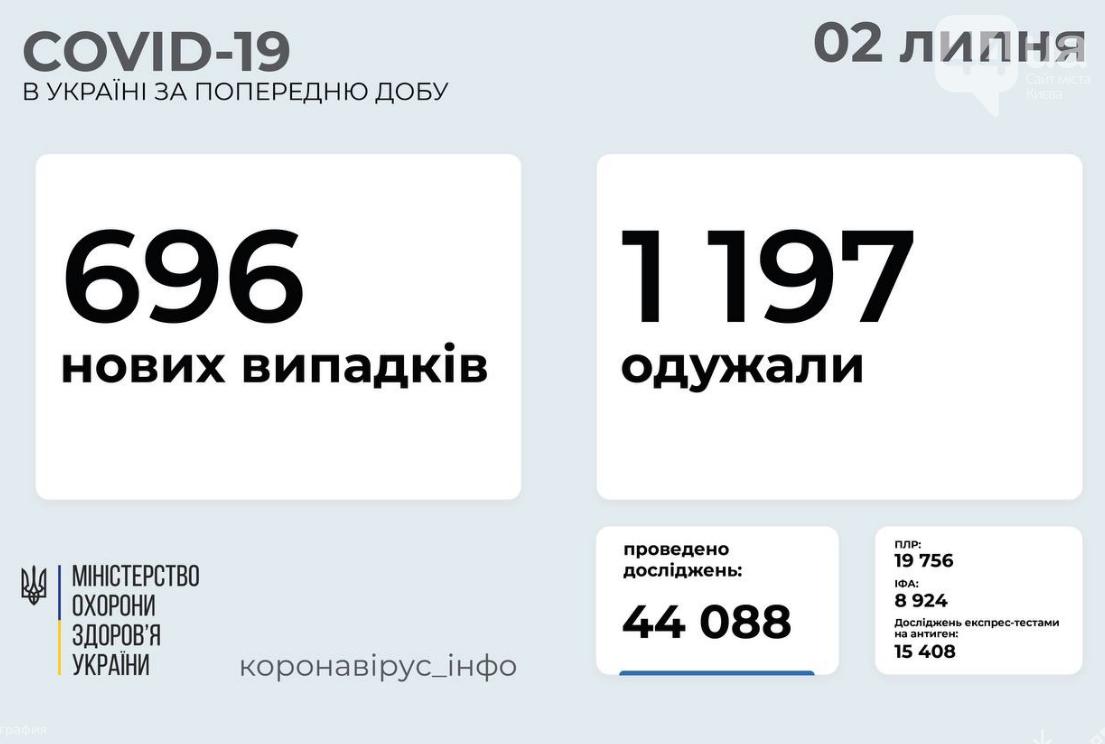 Коронавирус в Украине: статистика заболеваемости по областям на утро, 2 июля , фото-1