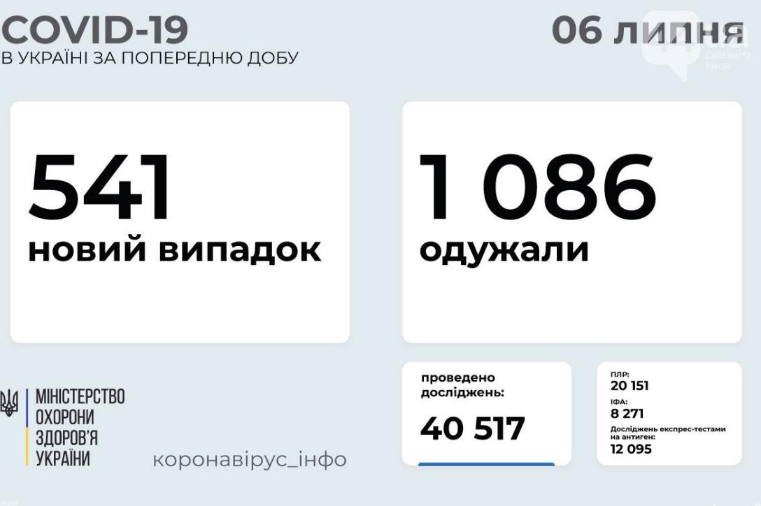 Коронавирус в Украине 6 июля: статистика заболеваемости по областям за сутки  , фото-1