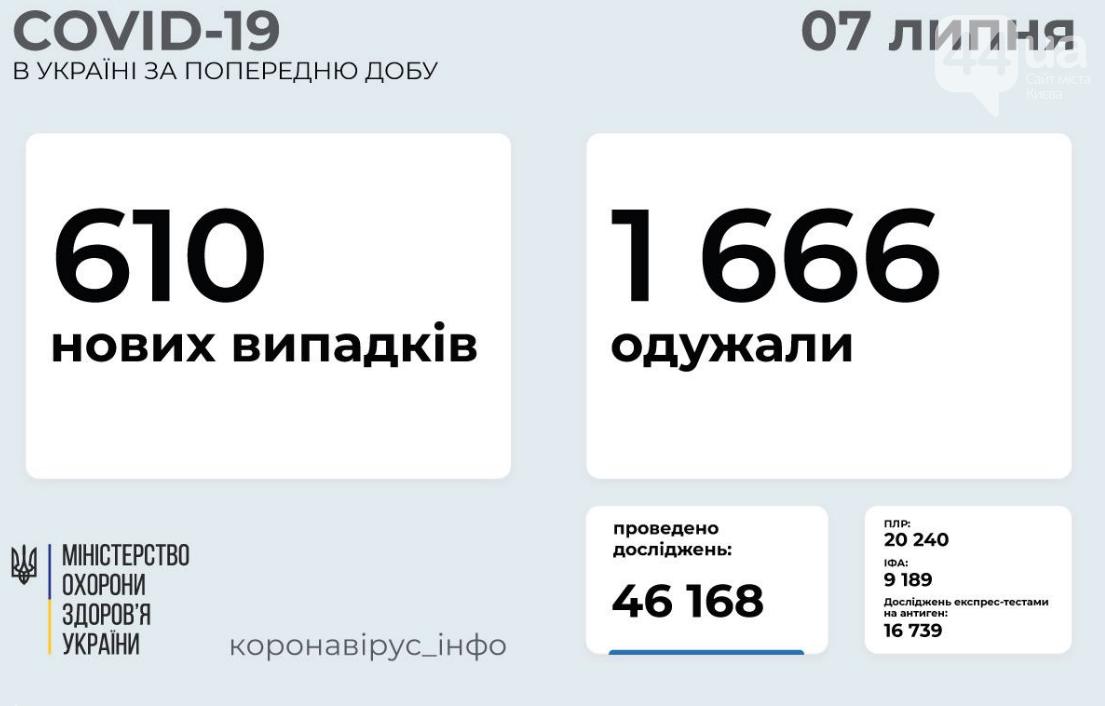 Коронавирус в Украине: статистика заболеваемости по областям за сутки на 7 июля , фото-1