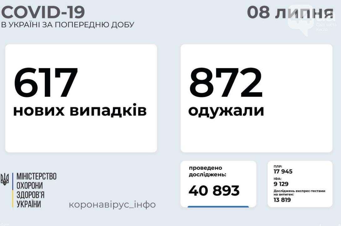 Коронавирус в Украине: статистика заболеваемости по областям за сутки на утро 8 июля , фото-1