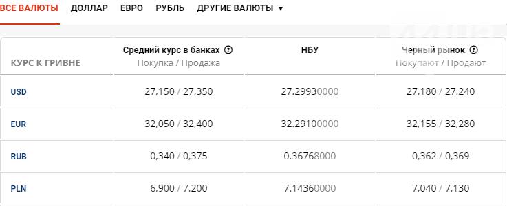 Курс валют в Киеве сегодня, 8 июля , фото-1