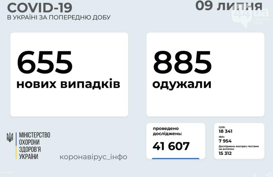 Коронавирус в Украине: статистика заболеваемости по областям на утро 9 июля , фото-1