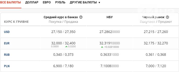 Курс валют в Киеве сегодня, 9 июля , фото-1