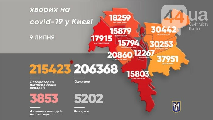 Статистика по коронавирусу в Киеве на 9 июля, Фото: сайт КГГА