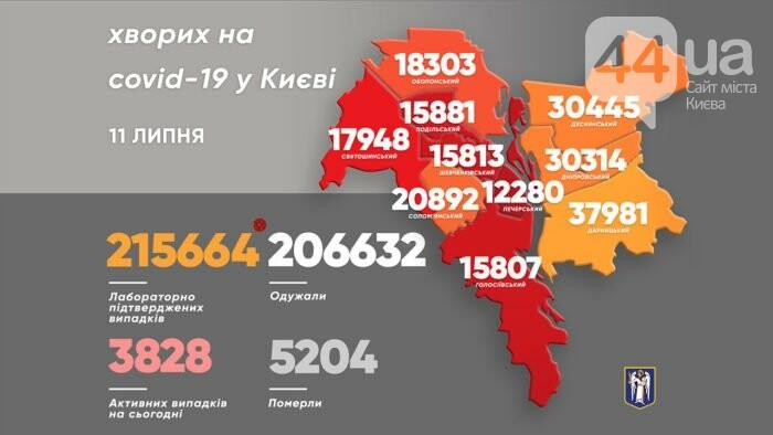 Статистика по коронавирусу в Киеве на 11 июля, Фото: сайт КГГА