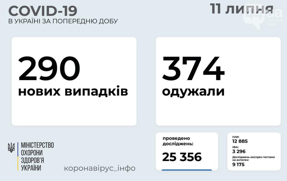 Коронавирус в Украине 11 июля: статистика заболеваемости по областям за сутки, фото-1