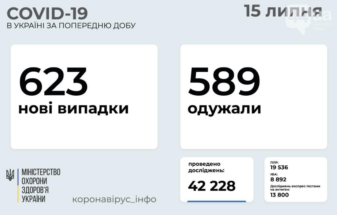 Коронавирус в Украине 15 июля: статистика заболеваемости по областям за сутки  , фото-1
