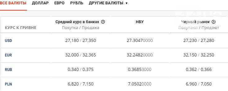 Курс валют в Киеве сегодня, 15 июля , фото-1