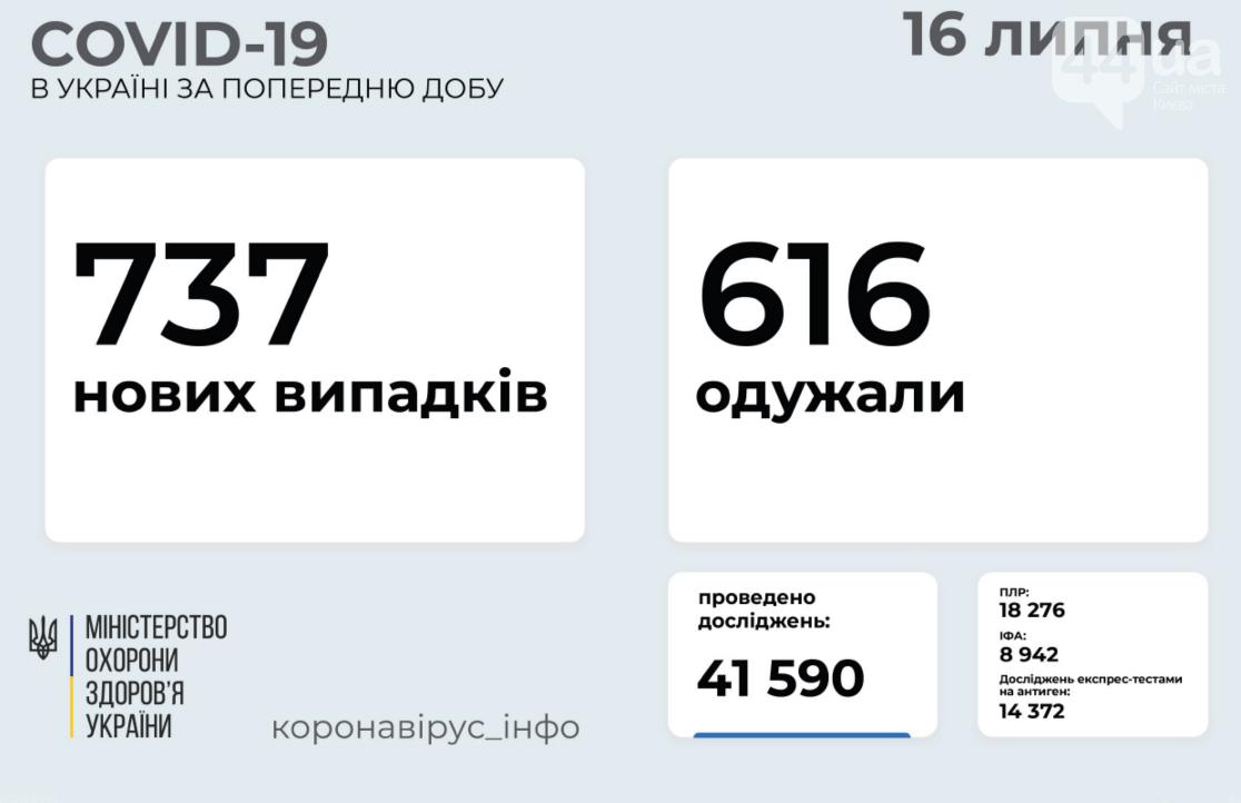 Коронавирус в Украине: статистика заболеваемости по областям на 16 июля , фото-1
