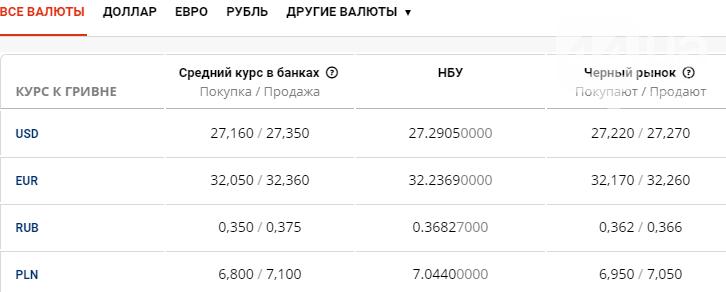 Курс валют в Киеве сегодня, 16 июля , фото-1