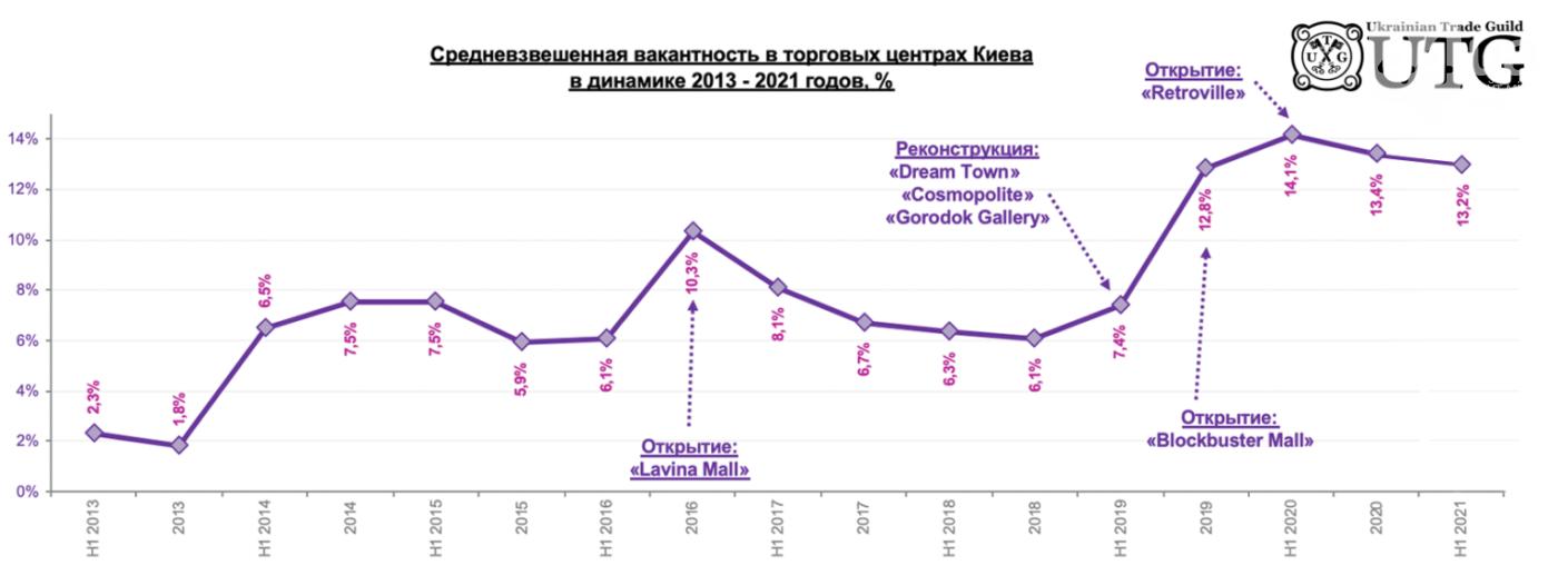 Статистика вакантности в торговых центрах Киева