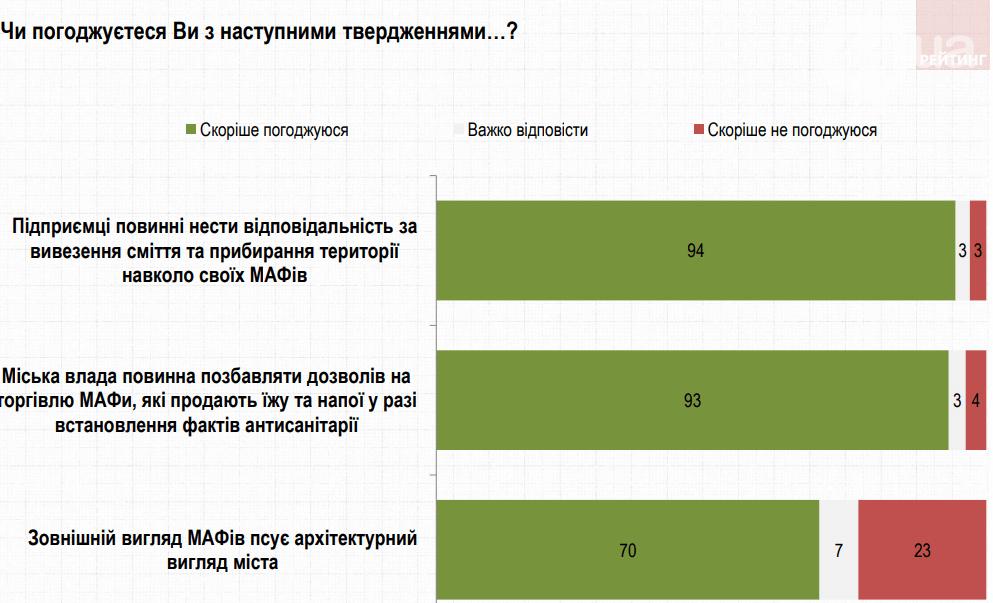 """Результаты соцопроса среди жителей столицы, Источник: СГ """"Рейтинг"""""""