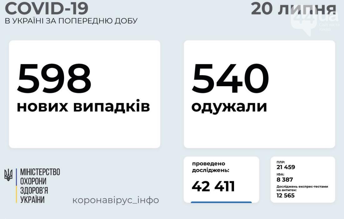 Коронавирус в Украине: статистика заболеваемости по областям на утро 20 июля , фото-1