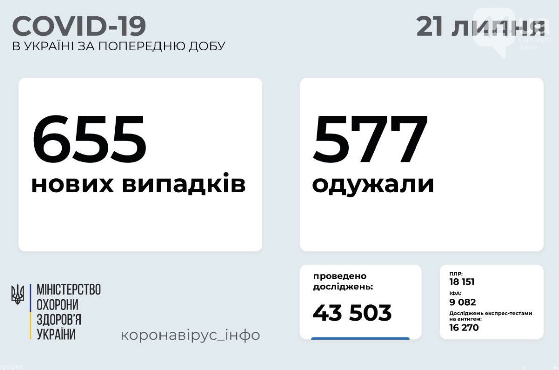 Коронавирус в Украине: статистика заболеваемости по областям за сутки на 21 июля , фото-1