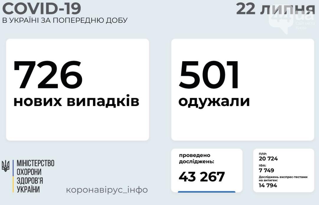 Коронавирус в Украине: статистика заболеваемости по областям за сутки на 22 июля , фото-1