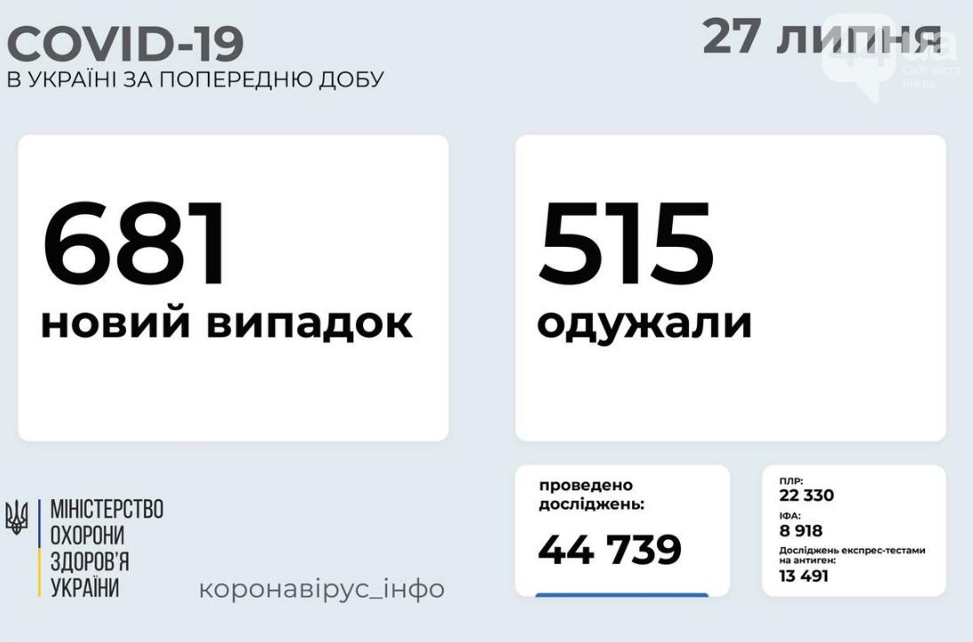 Коронавирус в Украине: статистика заболеваемости по областям на 27 июля , фото-1