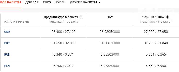 Курс валют в Киеве сегодня, 27 июля , фото-1