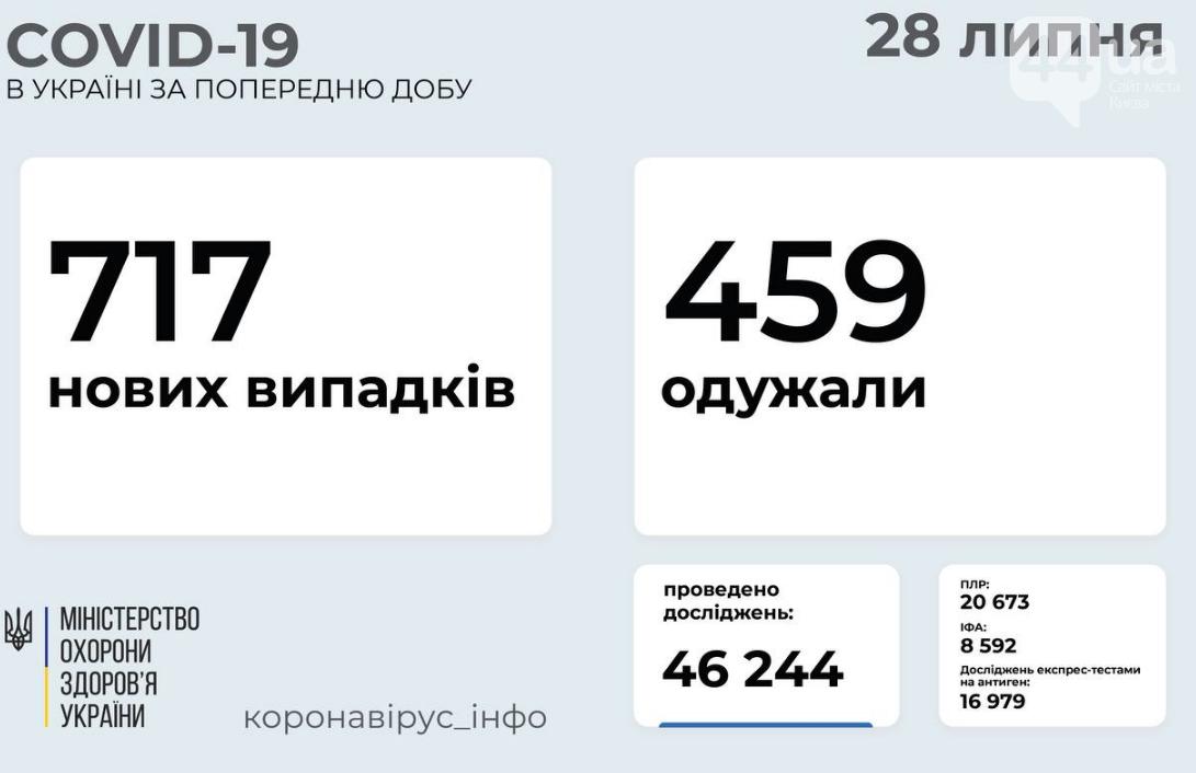 Коронавирус в Украине: статистика заболеваемости по областям за сутки на 28 июля , фото-1