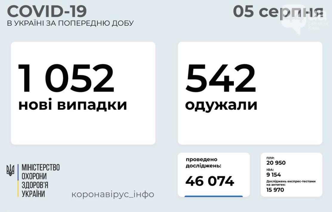 Коронавирус в Украине: статистика заболеваемости по областям за сутки, 5 августа , фото-1