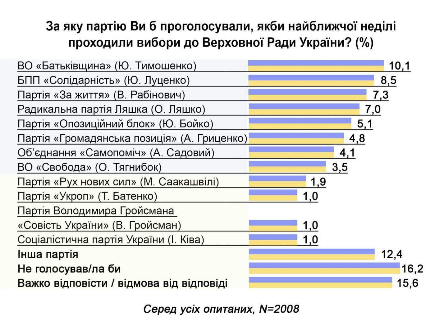 Опубликованы новые данные социсследований, опровергающие результаты опроса Центра Разумкова, фото-2