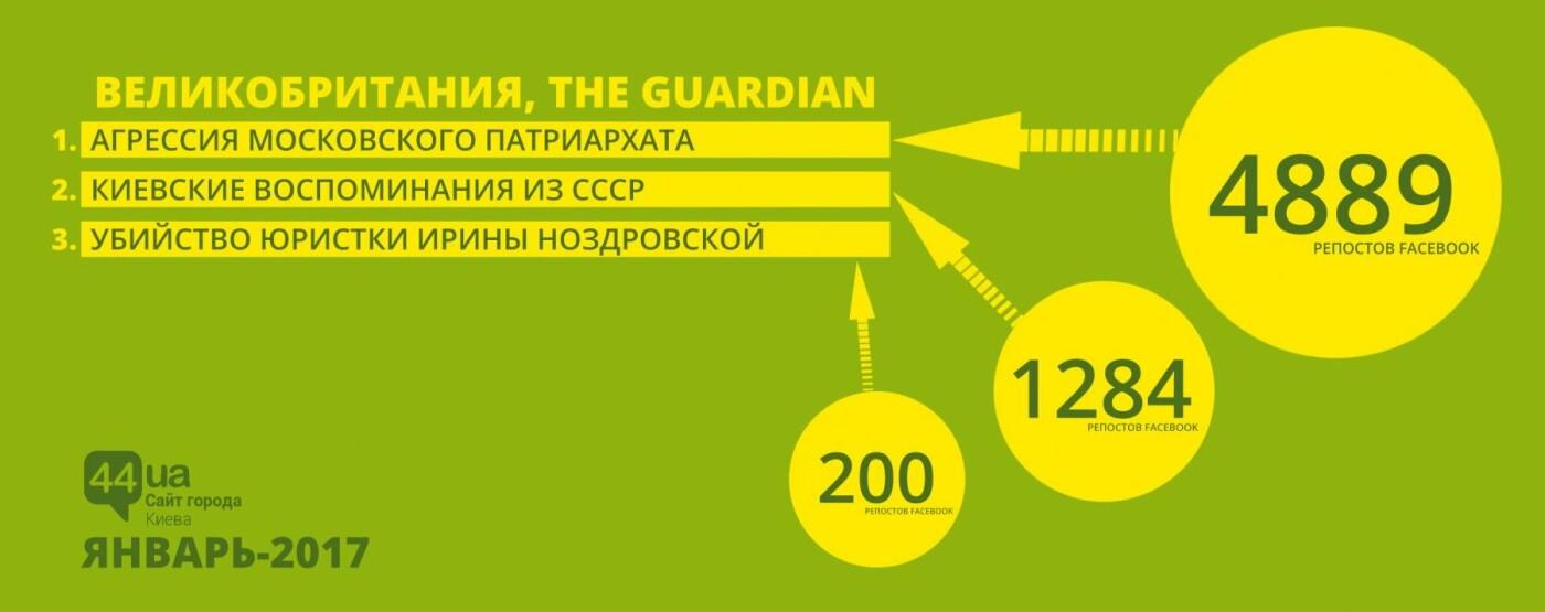 Январская инопресса: читаем топовые темы Киева, фото-1