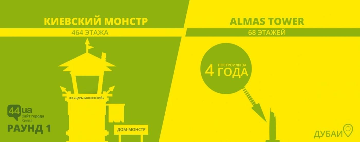 Киев против небоскребов: кто построил больше этажей, фото-1