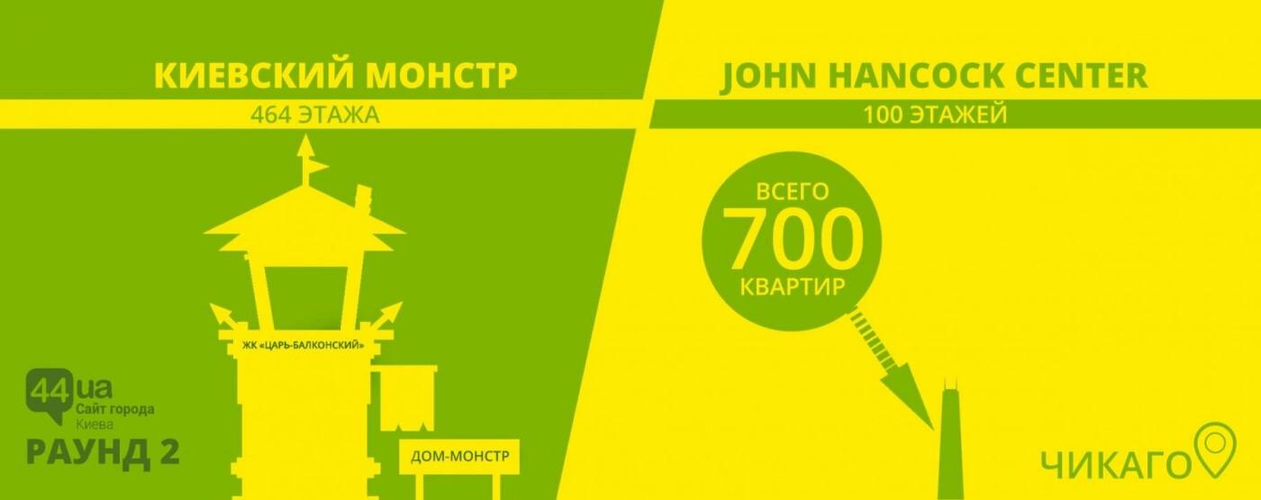 Киев против небоскребов: кто построил больше этажей, фото-2