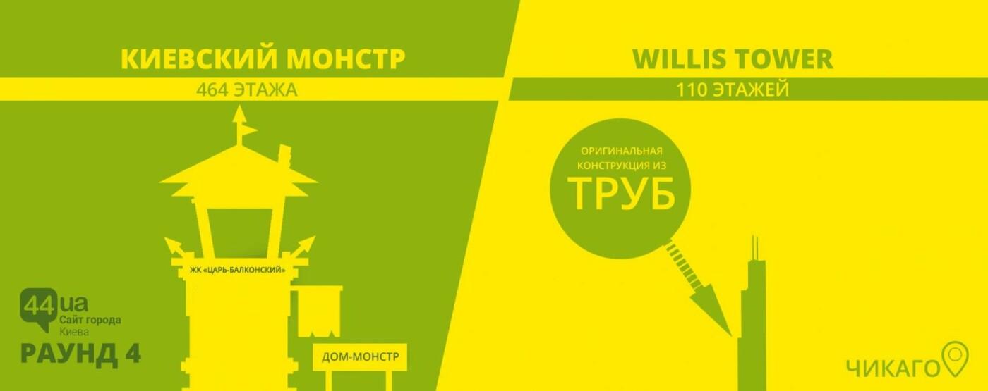 Киев против небоскребов: кто построил больше этажей, фото-4
