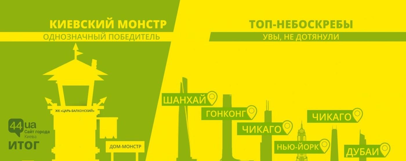 Киев против небоскребов: кто построил больше этажей, фото-7