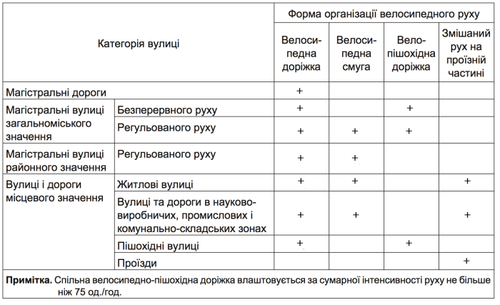В Украине ввели обязательное строительство велодорожек , фото-1