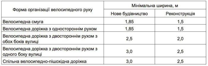 В Украине ввели обязательное строительство велодорожек , фото-2