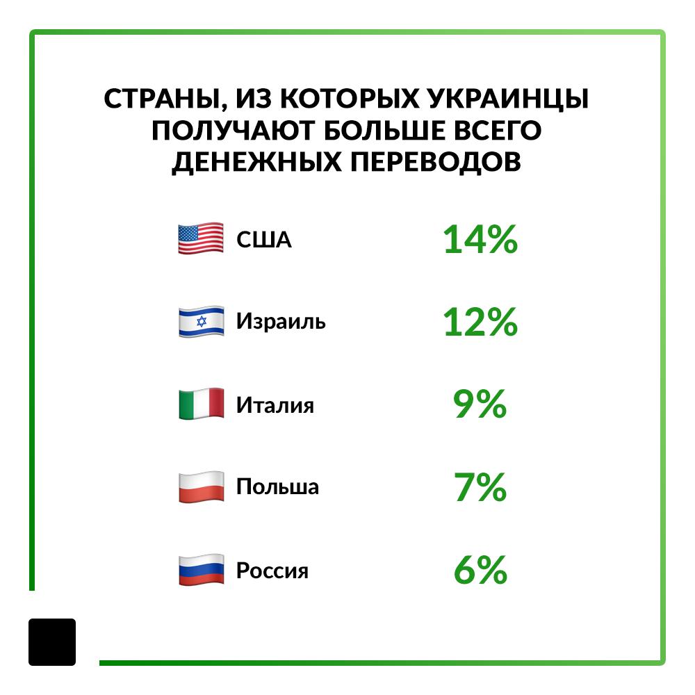 Фото: статистика переводов (AIN.ua)