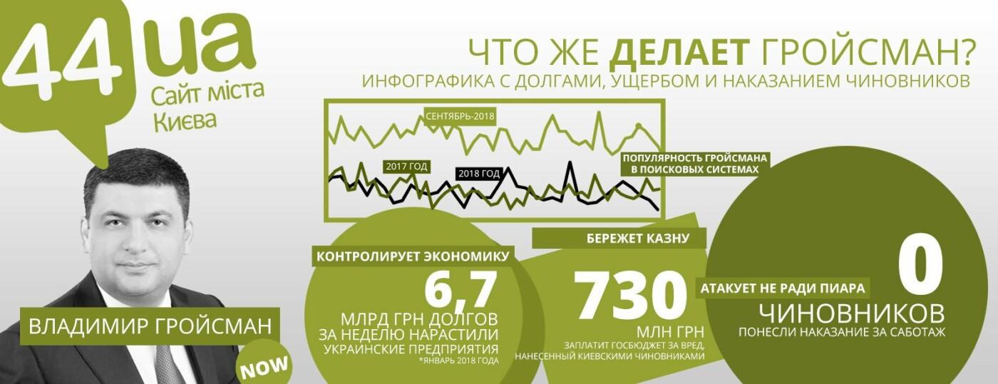 """Гройсман, пиар и """"Нафтогаз"""": как премьер """"помогал"""" вернуть горячую воду в Киев, - ИНФОГРАФИКА, фото-2"""