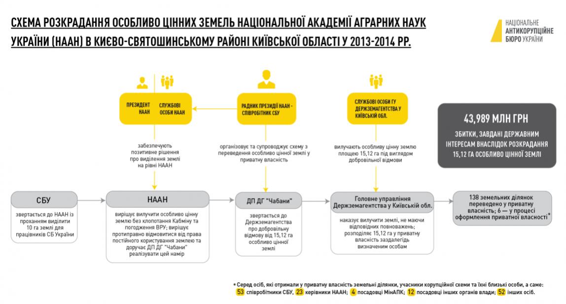 Хищение земли под Киевом: работникам СБУ и академии аграрных наук объявили о подозрении, фото-2
