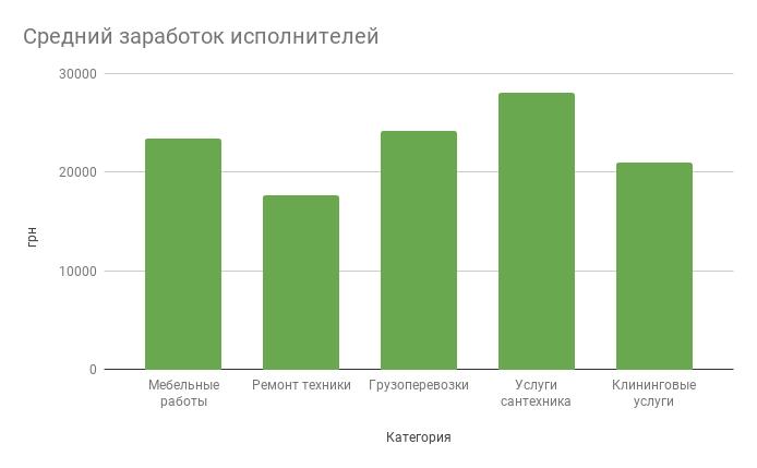 Как найти подработку в Киеве: популярный сервис для поиска разовой работы, фото-1