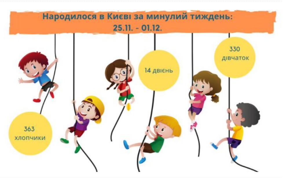 В Киеве за неделю родилось 14 двойняшек , фото-1
