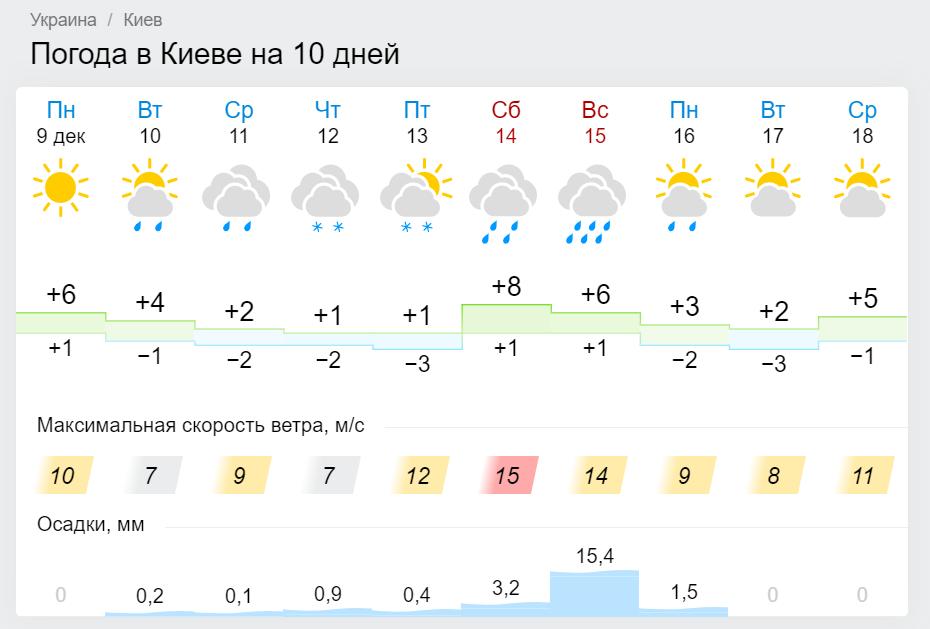 Погода в Киеве с сайта gismeteo.ua