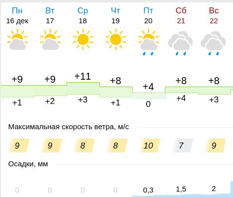 Синоптики рассказали, какой будет погода в Киеве на этой неделе , фото-2