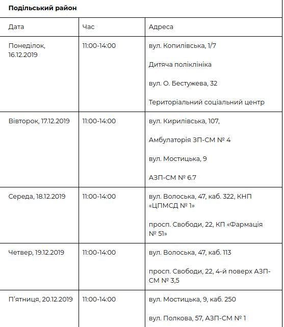 Киевляне могут пройти бесплатное медицинское обследование: график и адреса , фото-7